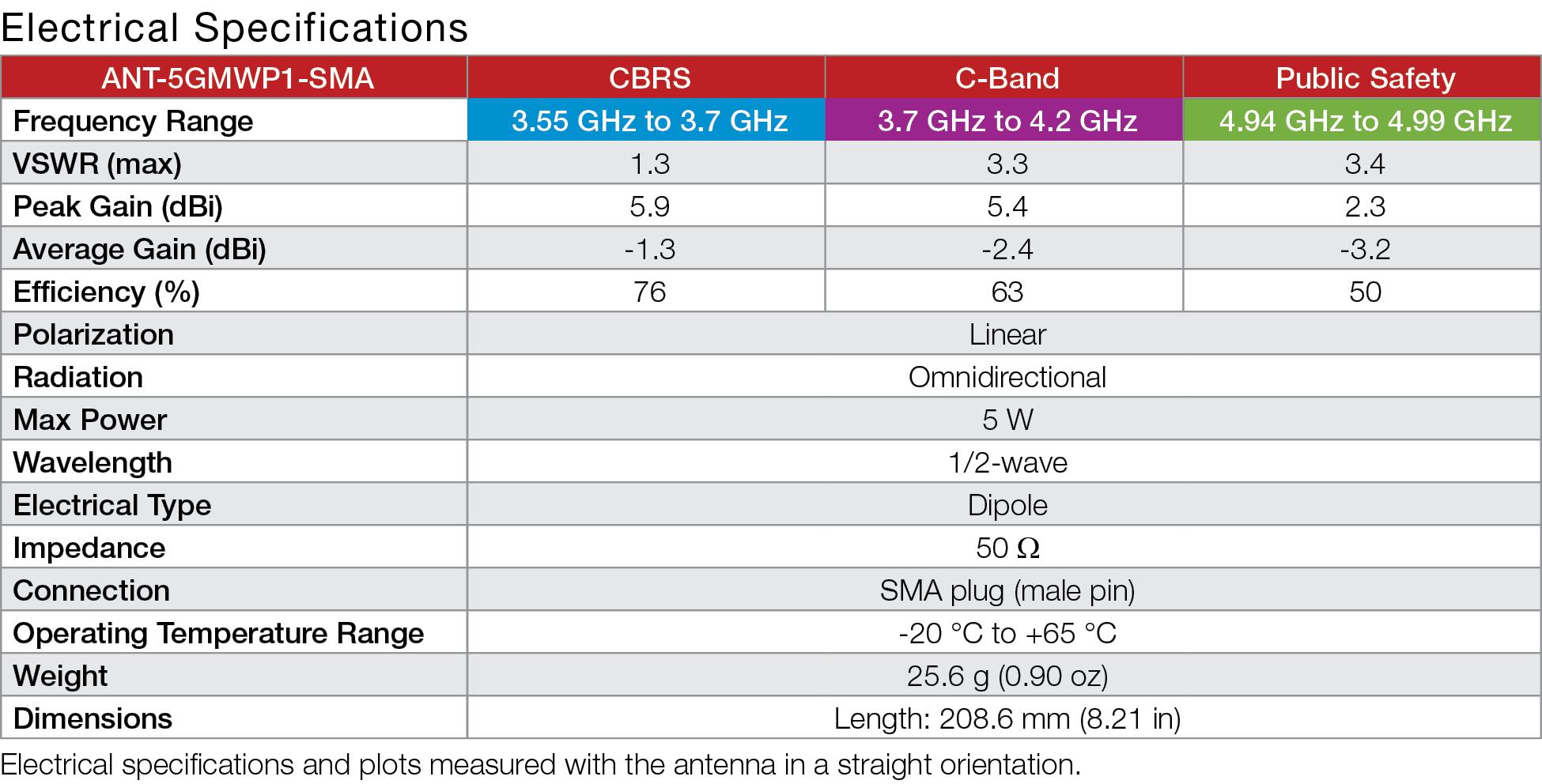 5GM Series 5GMWS1 5G Antenna Specs