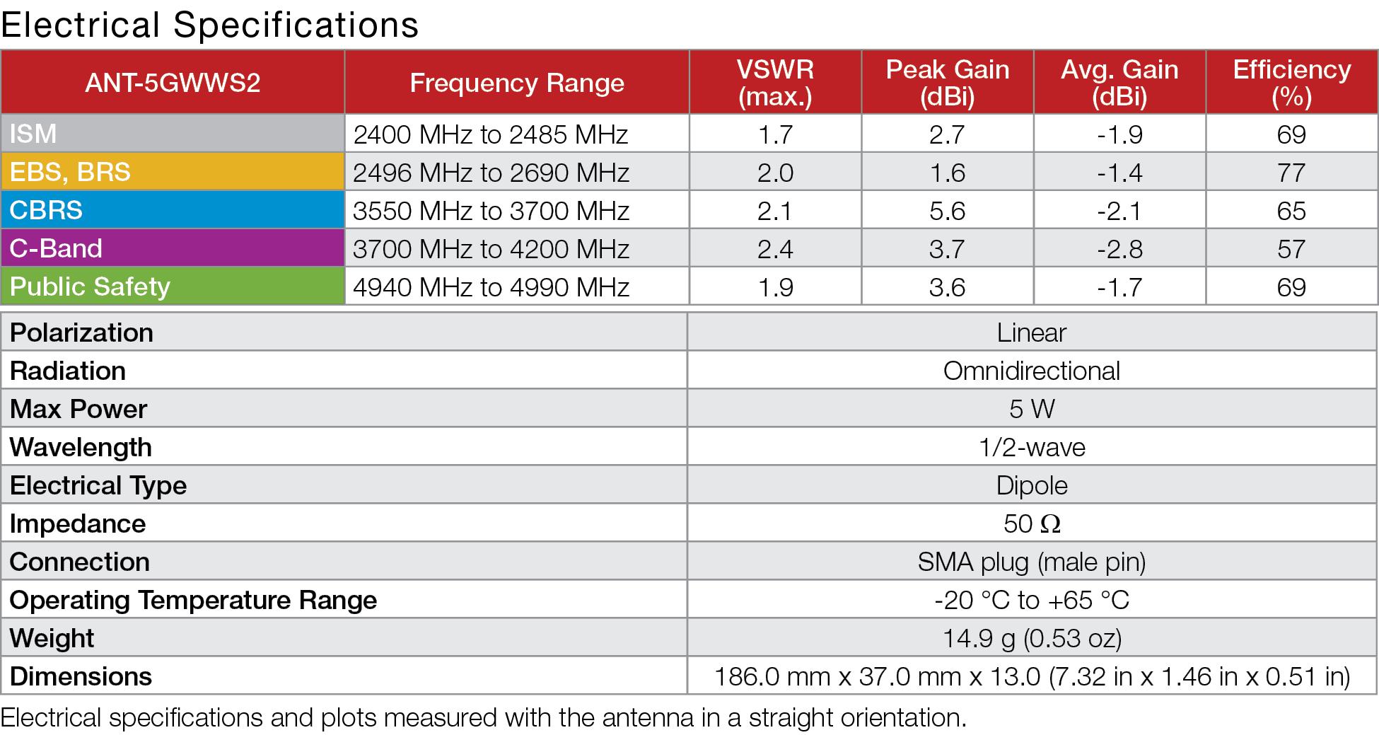 5GW Series 5GWWS2 5G Antenna Specs
