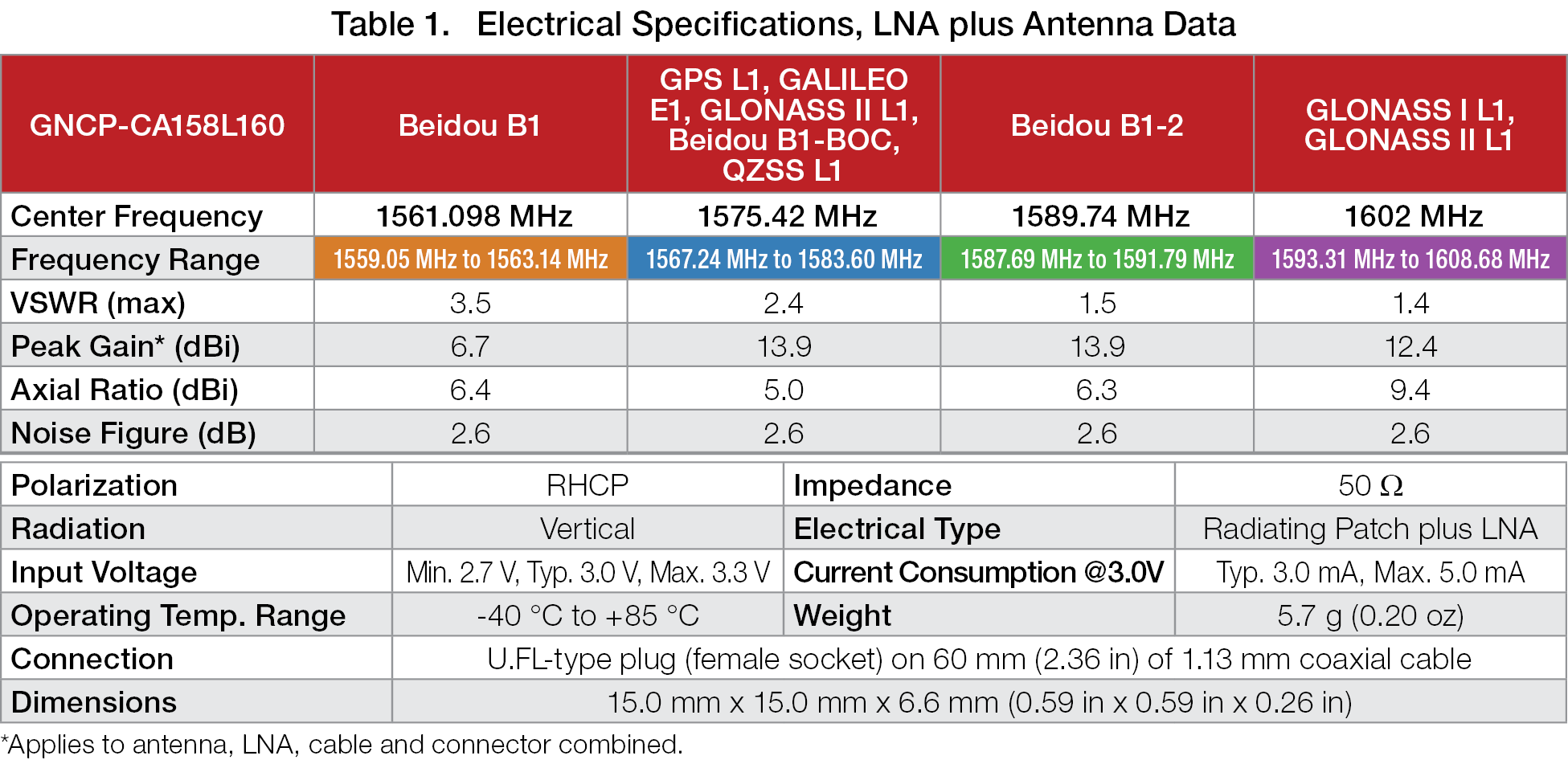 CA158L160 Active GNSS Antenna Specs