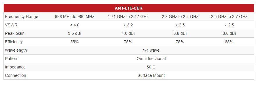 CER Series Ceramic LTE Chip Antenna Specs
