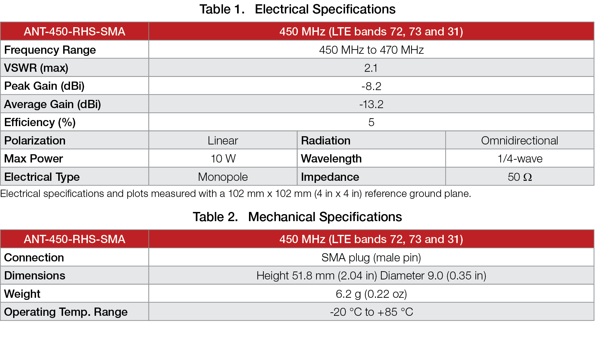 Compact Straight 450 MHz Antenna Specs