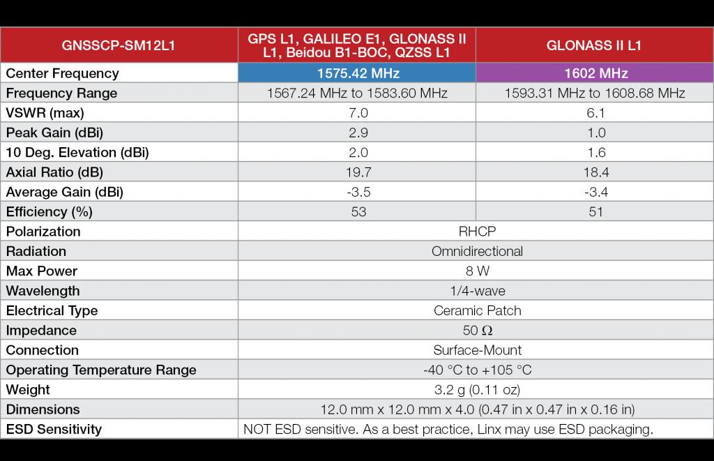 SM12L1 GNSS Antenna Specs